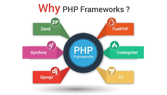 The Almighty PHP: Open Source CMS & Frameworks